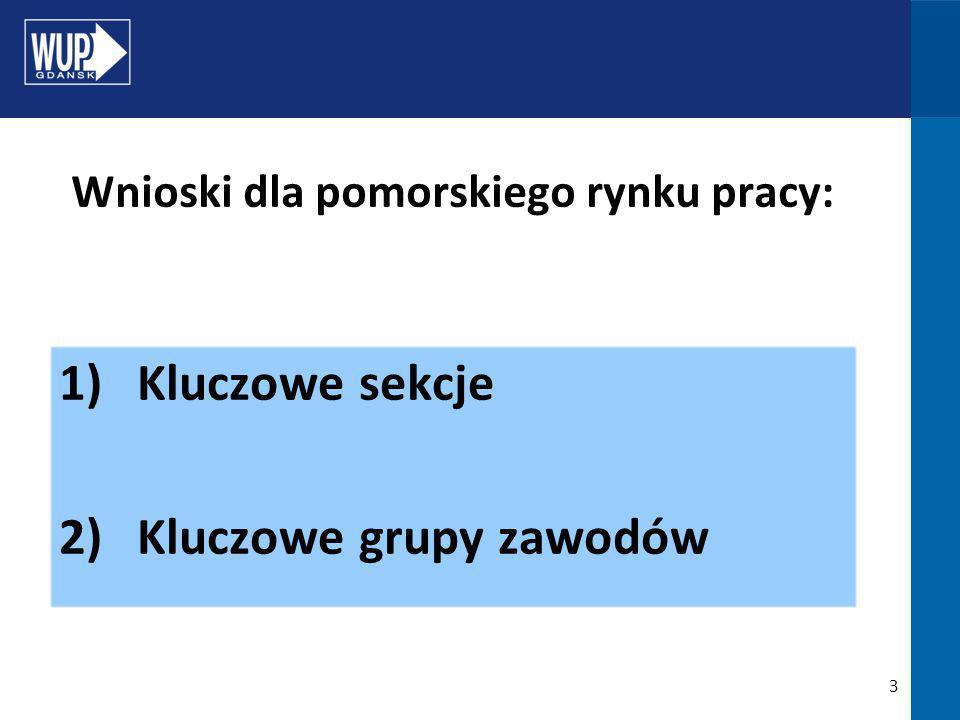 3 1)Kluczowe sekcje 2)Kluczowe grupy zawodów Wnioski dla pomorskiego rynku pracy: