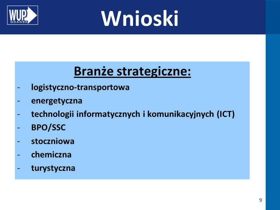 9 Branże strategiczne: -logistyczno-transportowa -energetyczna -technologii informatycznych i komunikacyjnych (ICT) -BPO/SSC -stoczniowa -chemiczna -turystyczna Wnioski
