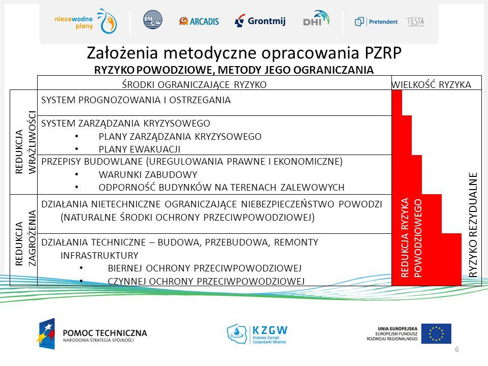 Założenia metodyczne opracowania PZRP 7 Katalog głównych celów zarządzania ryzykiem powodziowym dla obszaru dorzecza 1.