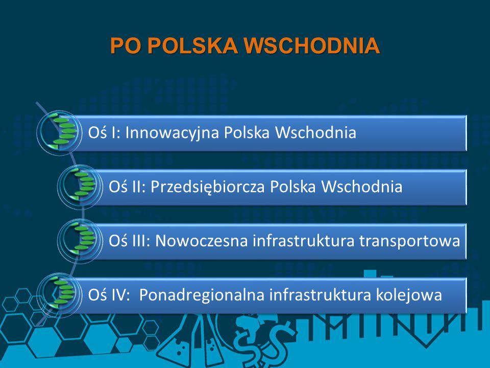 Oś I: Innowacyjna Polska Wschodnia Oś II: Przedsiębiorcza Polska Wschodnia Oś III: Nowoczesna infrastruktura transportowa Oś IV: Ponadregionalna infra