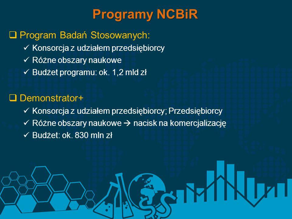  Program Badań Stosowanych: Konsorcja z udziałem przedsiębiorcy Różne obszary naukowe Budżet programu: ok. 1,2 mld zł  Demonstrator+ Konsorcja z udz