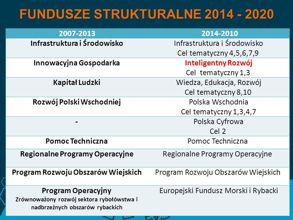FUNDUSZE STRUKTURALNE 2014 - 2020 2007-2013 2014-2010 Infrastruktura i Środowisko Cel tematyczny 4,5,6,7,9 Innowacyjna GospodarkaInteligentny Rozwój C