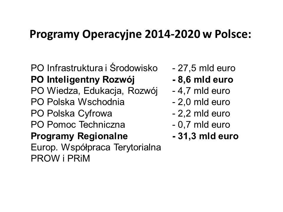 Programy Operacyjne 2014-2020 w Polsce: PO Infrastruktura i Środowisko- 27,5 mld euro PO Inteligentny Rozwój- 8,6 mld euro PO Wiedza, Edukacja, Rozwój