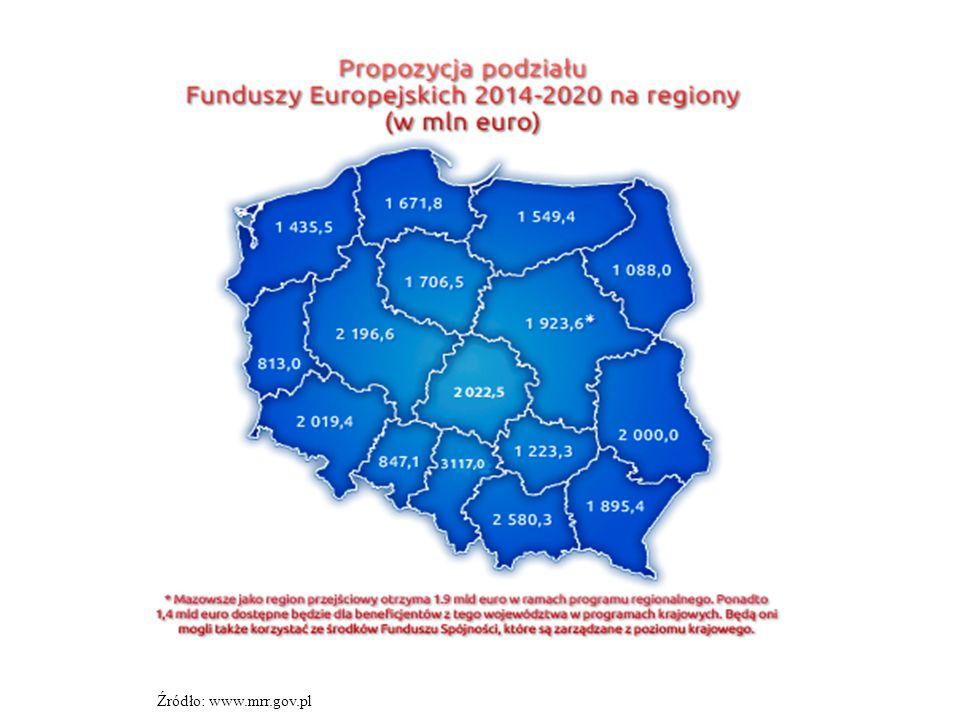 Źródło: www.mrr.gov.pl