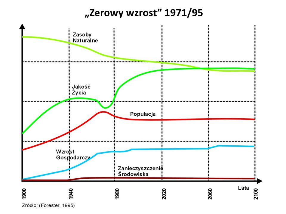 """""""Zerowy wzrost"""" 1971/95"""