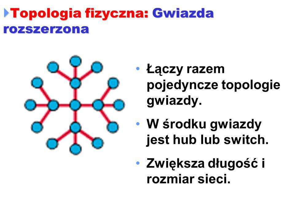  Topologia fizyczna: Gwiazda rozszerzona Łączy razem pojedyncze topologie gwiazdy. W środku gwiazdy jest hub lub switch. Zwiększa długość i rozmiar s