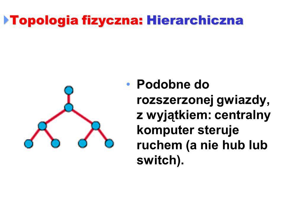  Topologia fizyczna: Hierarchiczna Podobne do rozszerzonej gwiazdy, z wyjątkiem: centralny komputer steruje ruchem (a nie hub lub switch).