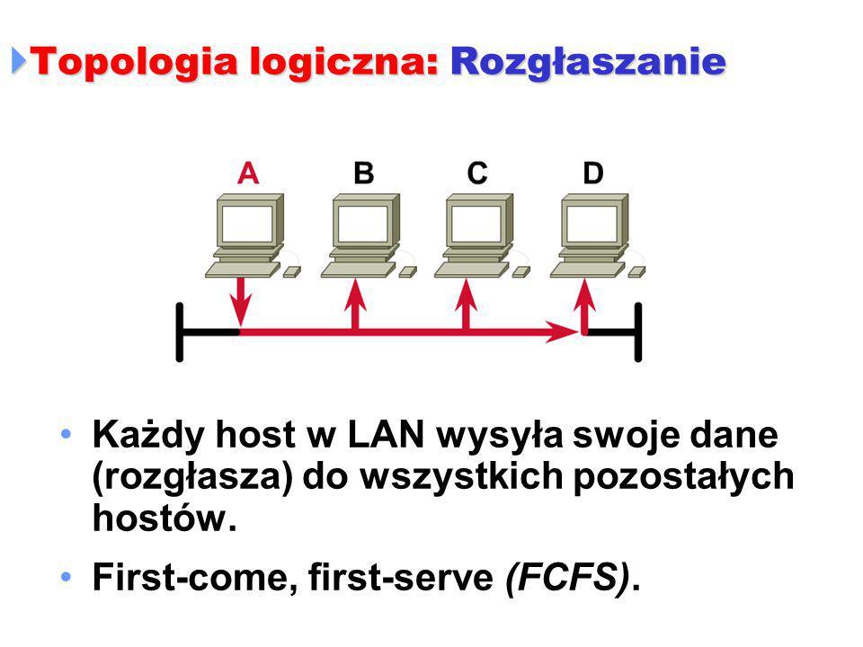  Topologia logiczna: Rozgłaszanie Każdy host w LAN wysyła swoje dane (rozgłasza) do wszystkich pozostałych hostów. First-come, first-serve (FCFS).