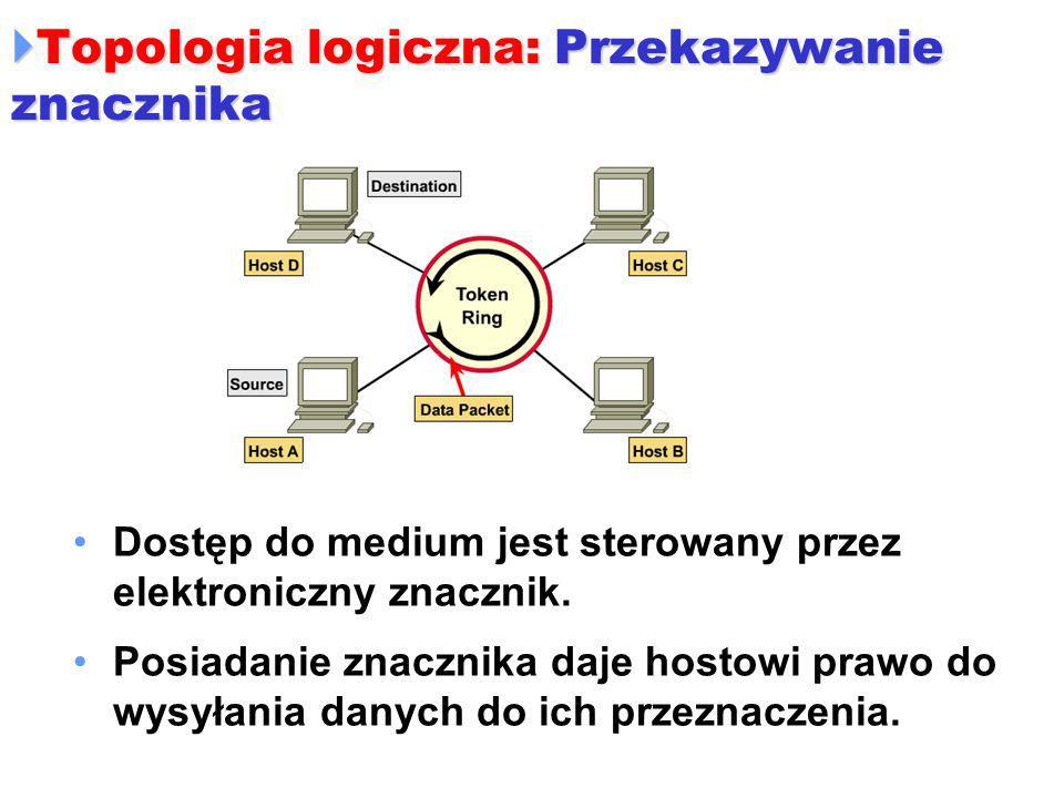  Topologia logiczna: Przekazywanie znacznika Dostęp do medium jest sterowany przez elektroniczny znacznik. Posiadanie znacznika daje hostowi prawo do