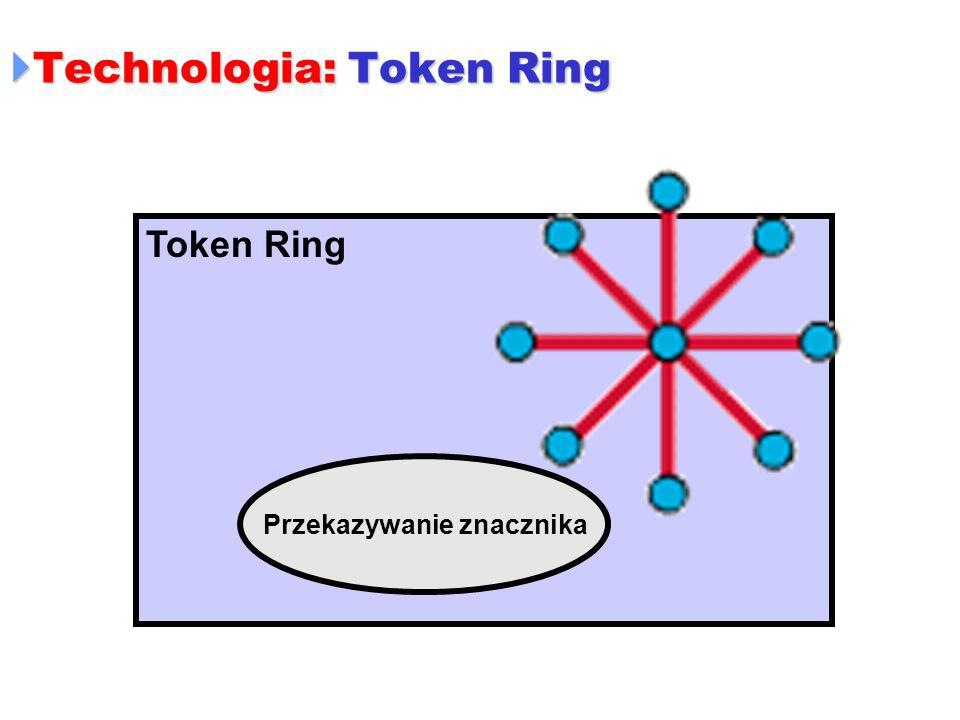  Technologia: Token Ring Token Ring Przekazywanie znacznika