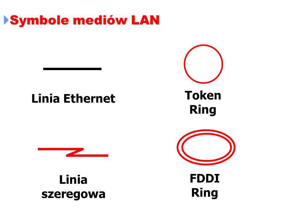  Symbole mediów LAN Token Ring FDDI Ring Linia Ethernet Linia szeregowa