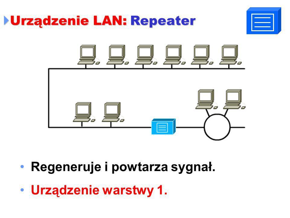  Urządzenie LAN: Repeater Regeneruje i powtarza sygnał. Urządzenie warstwy 1.