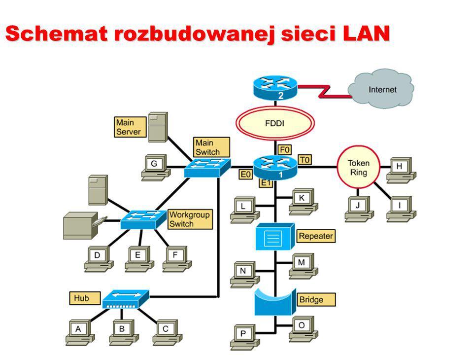 Przegląd OSI: Warstwa 1 Odpowiedzialność: –Transmisja strumienia bitów bez struktury przez fizyczne łącze pomiędzy systemami końcowymi.