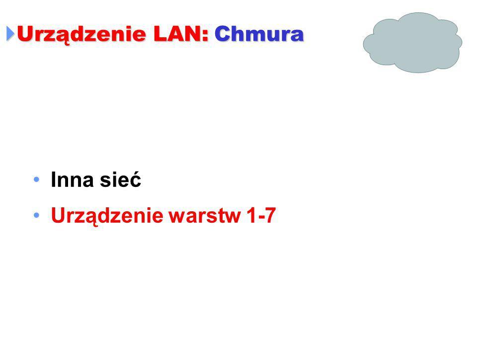  Urządzenie LAN: Chmura Inna sieć Urządzenie warstw 1-7