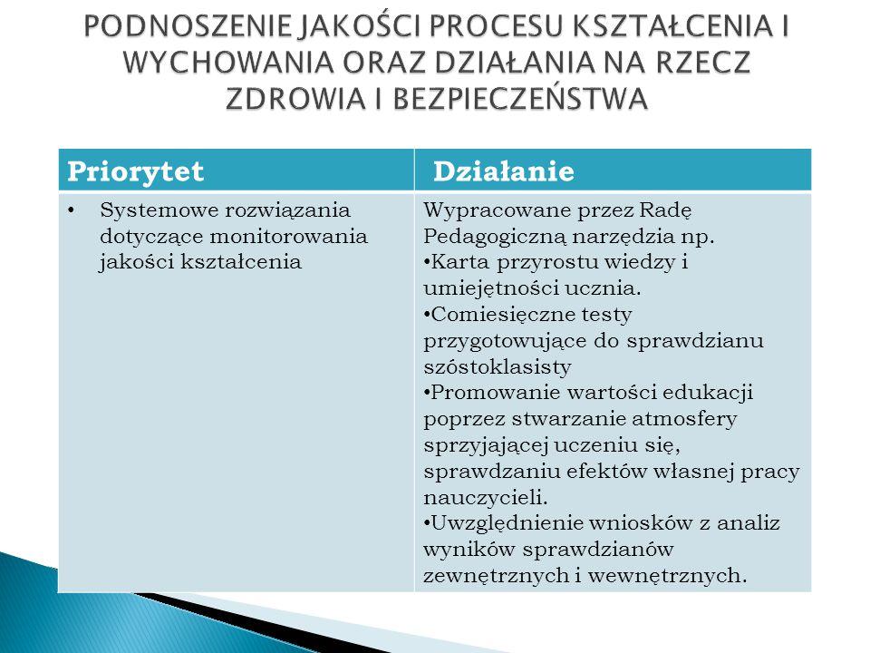 Priorytet Działanie Systemowe rozwiązania dotyczące monitorowania jakości kształcenia Wypracowane przez Radę Pedagogiczną narzędzia np. Karta przyrost