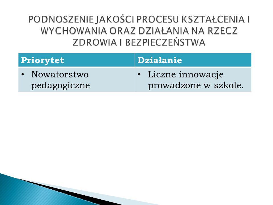 PriorytetDziałanie Nowatorstwo pedagogiczne Liczne innowacje prowadzone w szkole.