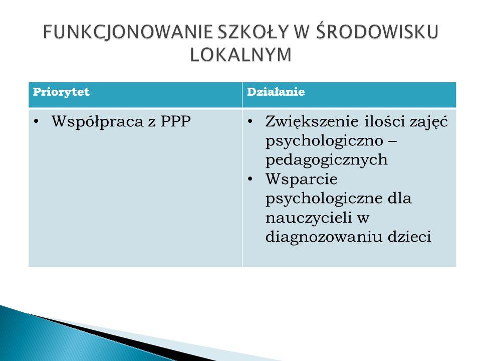 PriorytetDziałanie Współpraca z PPP Zwiększenie ilości zajęć psychologiczno – pedagogicznych Wsparcie psychologiczne dla nauczycieli w diagnozowaniu d