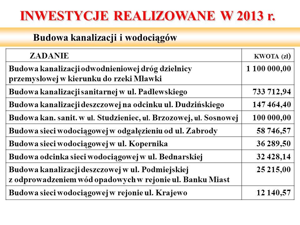 Budowa kanalizacji i wodociągów ZADANIE KWOTA (zł ) Budowa kanalizacji odwodnieniowej dróg dzielnicy przemysłowej w kierunku do rzeki Mławki 1 100 000