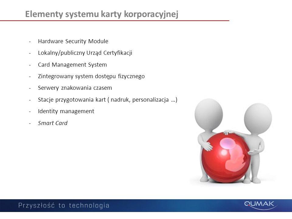 Elementy systemu karty korporacyjnej -Hardware Security Module -Lokalny/publiczny Urząd Certyfikacji -Card Management System -Zintegrowany system dost