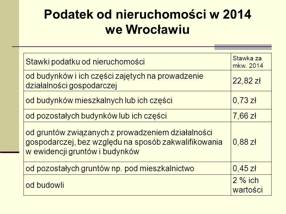 Podatek od nieruchomości w 2014 we Wrocławiu Stawki podatku od nieruchomości Stawka za mkw. 2014 od budynków i ich części zajętych na prowadzenie dzia