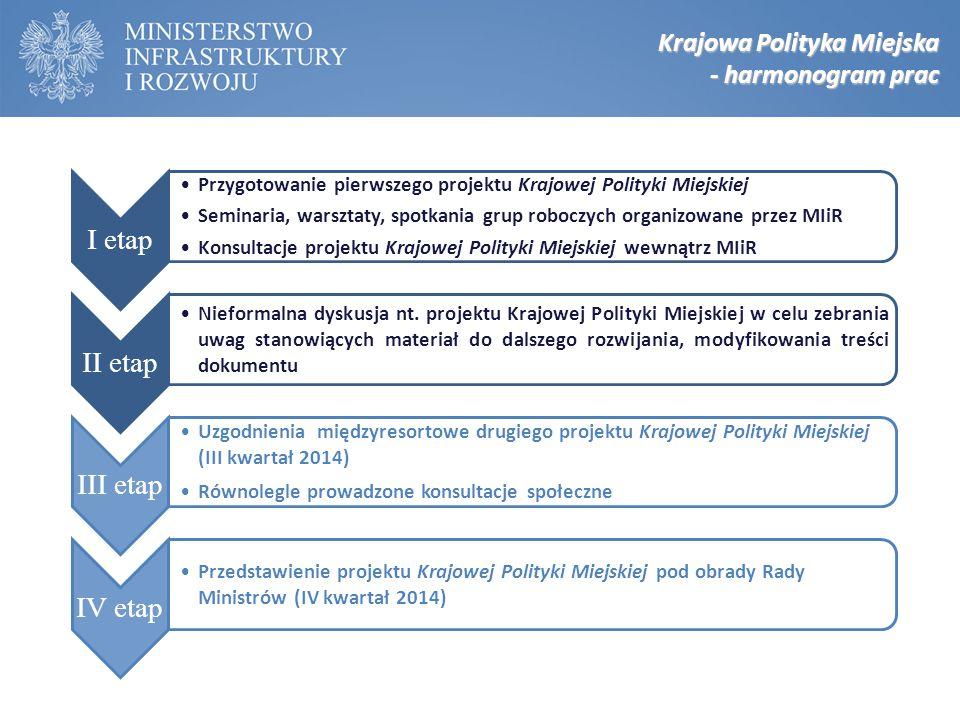I etap Przygotowanie pierwszego projektu Krajowej Polityki Miejskiej Seminaria, warsztaty, spotkania grup roboczych organizowane przez MIiR Konsultacj