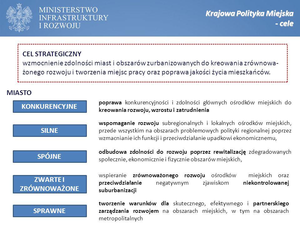 Krajowa Polityka Miejska - cele poprawa konkurencyjności i zdolności głównych ośrodków miejskich do kreowania rozwoju, wzrostu i zatrudnienia wspomaga