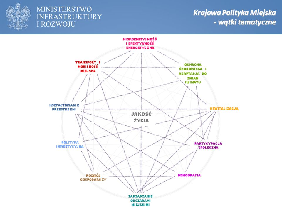 Krajowa Polityka Miejska - wątki tematyczne