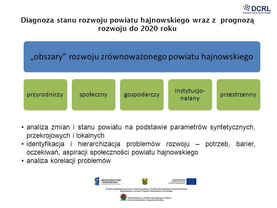 """PROCEDURA określenie listy wskaźników oceny poziomu rozwoju zrównoważonego dla każdego z obszarów na podstawie literatury przedmiotu ("""" Wskaźniki zrównoważonego rozwoju , red."""