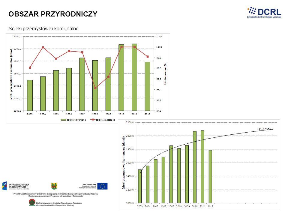 WYNIKI ANALIZY SWOT MOCNE STRONYSŁABE STRONY Lokalizacja Puszczy Białowieskiej z jej różnorodnością biologiczną oraz mało przekształconym drzewostanem bogactwo walorów przyrodniczych (lesistość, Białowieski Park Narodowy, Zalew Siemianówka, rezerwat żubrów) Wysoka jakość środowiska naturalnego (stosunkowo słabe zanieczyszczenie środowiska) Doskonałe warunki dla rozwoju ekologicznej i zdrowej żywności nieokreślony stan prawny Puszczy Białowieskiej/ brak porozumienia w zarządzaniu Puszczą Białowieską brak zalewu w Hajnówce