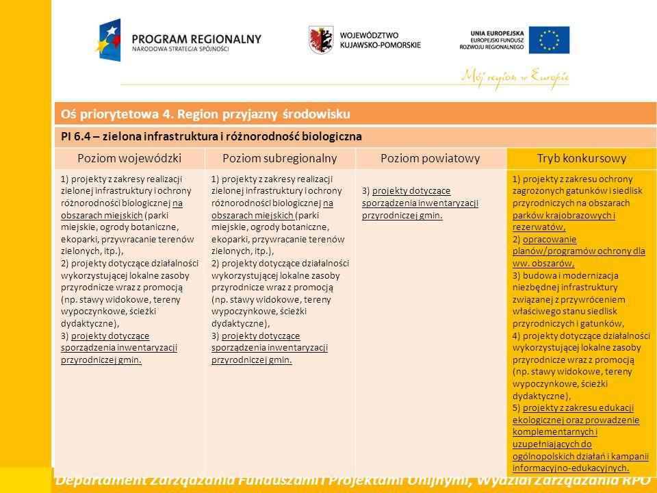 Departament Zarządzania Funduszami i Projektami Unijnymi, Wydział Zarządzania RPO Oś priorytetowa 4. Region przyjazny środowisku PI 6.4 – zielona infr