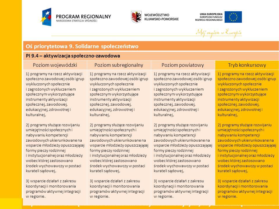 Departament Zarządzania Funduszami i Projektami Unijnymi, Wydział Zarządzania RPO Oś priorytetowa 9. Solidarne społeczeństwo PI 9.4 – aktywizacja społ