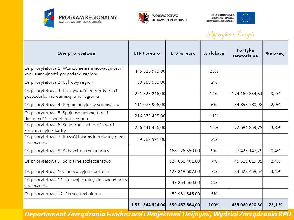 Departament Zarządzania Funduszami i Projektami Unijnymi, Wydział Zarządzania RPO Osie priorytetoweEFRR w euro EFS w euro% alokacji Polityka terytoria