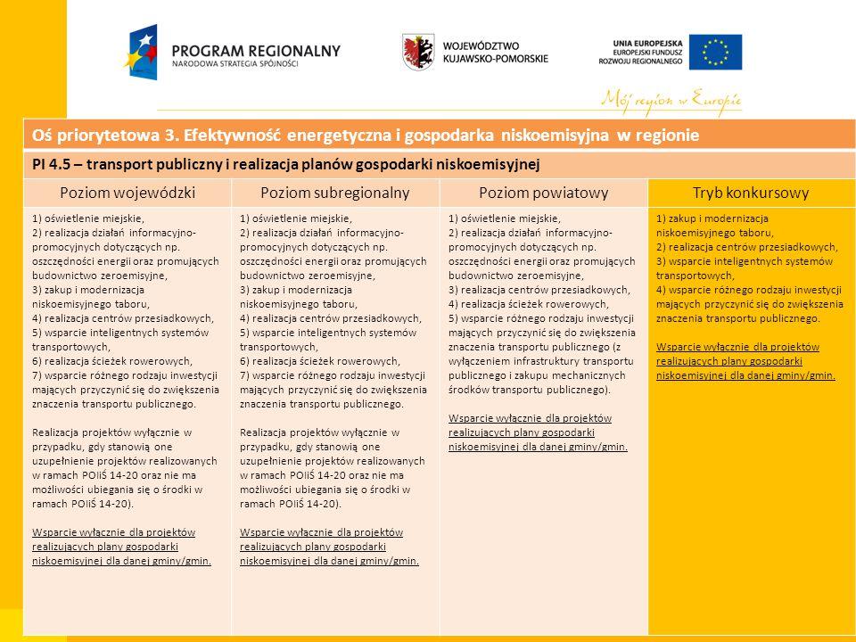Departament Zarządzania Funduszami i Projektami Unijnymi, Wydział Zarządzania RPO Oś priorytetowa 3. Efektywność energetyczna i gospodarka niskoemisyj
