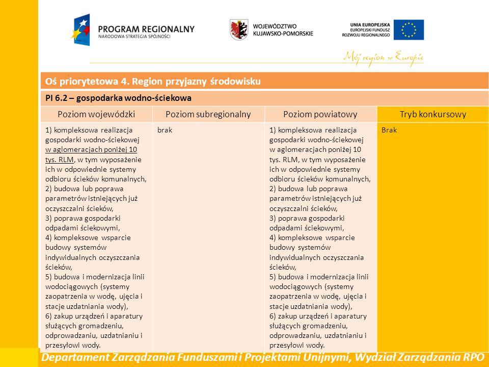 Departament Zarządzania Funduszami i Projektami Unijnymi, Wydział Zarządzania RPO Oś priorytetowa 4. Region przyjazny środowisku PI 6.2 – gospodarka w