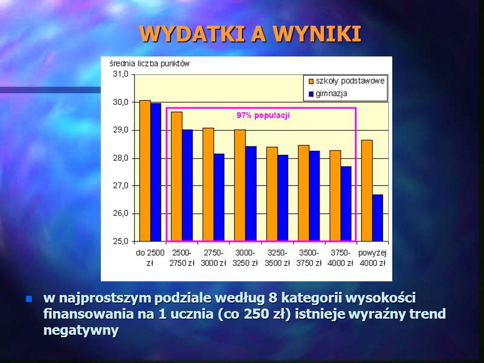 WYDATKI A WYNIKI n w najprostszym podziale według 8 kategorii wysokości finansowania na 1 ucznia (co 250 zł) istnieje wyraźny trend negatywny