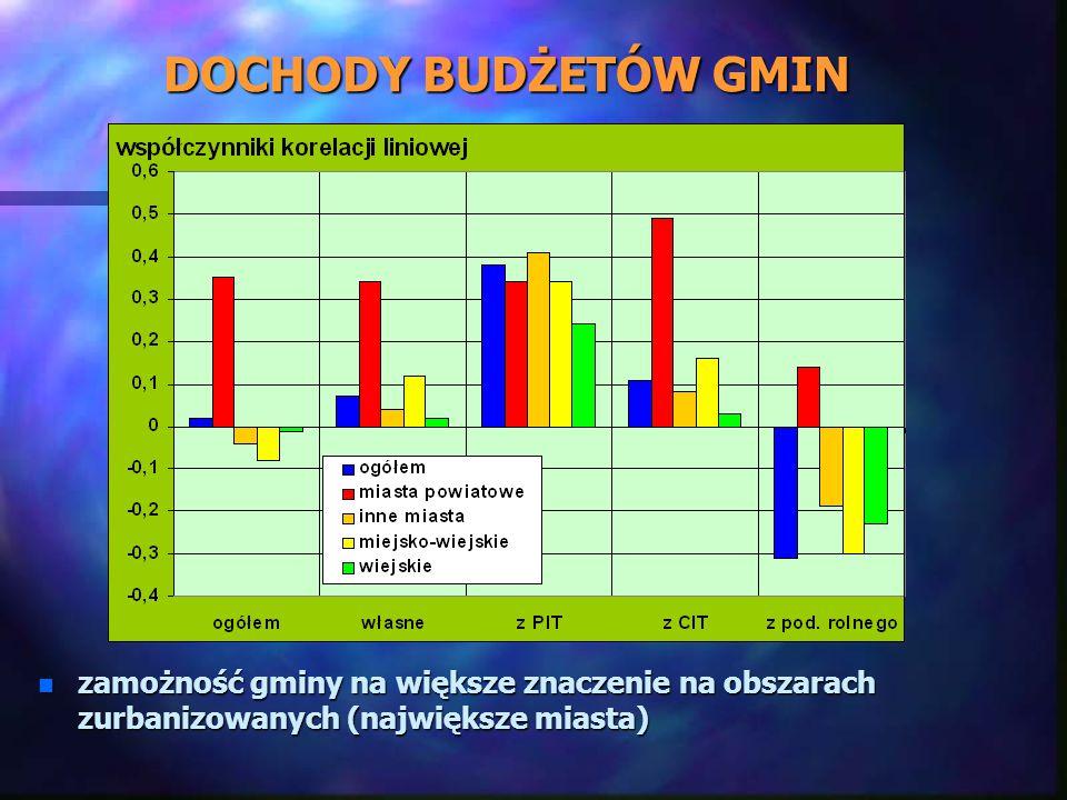 DOCHODY BUDŻETÓW GMIN n zamożność gminy na większe znaczenie na obszarach zurbanizowanych (największe miasta)