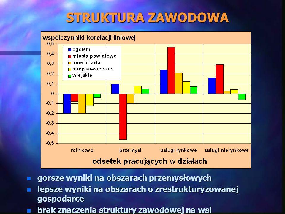STRUKTURA ZAWODOWA n gorsze wyniki na obszarach przemysłowych n lepsze wyniki na obszarach o zrestrukturyzowanej gospodarce n brak znaczenia struktury zawodowej na wsi