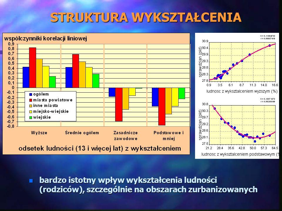 STRUKTURA WYKSZTAŁCENIA n bardzo istotny wpływ wykształcenia ludności (rodziców), szczególnie na obszarach zurbanizowanych