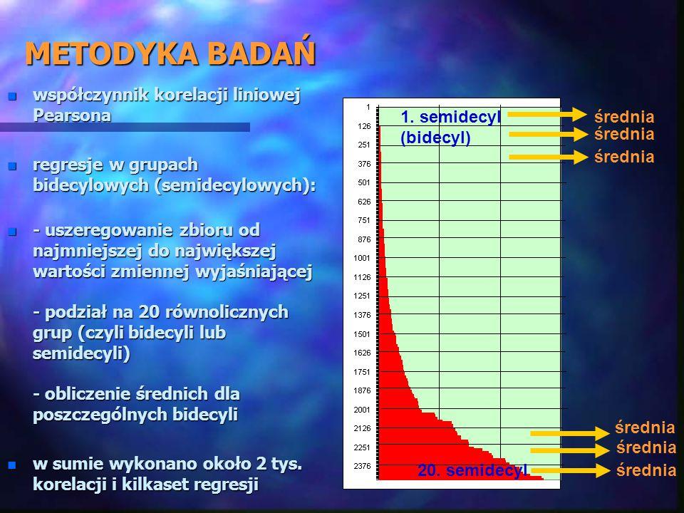 METODYKA BADAŃ n współczynnik korelacji liniowej Pearsona n regresje w grupach bidecylowych (semidecylowych): n - uszeregowanie zbioru od najmniejszej do największej wartości zmiennej wyjaśniającej - podział na 20 równolicznych grup (czyli bidecyli lub semidecyli) - obliczenie średnich dla poszczególnych bidecyli n w sumie wykonano około 2 tys.