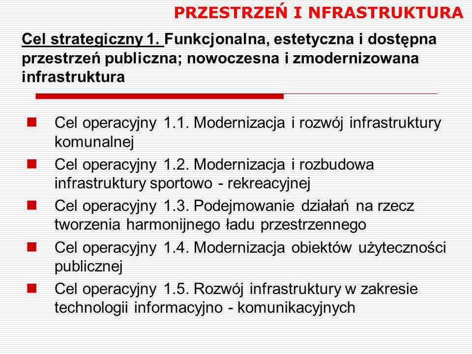 Cel strategiczny 1. Funkcjonalna, estetyczna i dostępna przestrzeń publiczna; nowoczesna i zmodernizowana infrastruktura Cel operacyjny 1.1. Moderniza