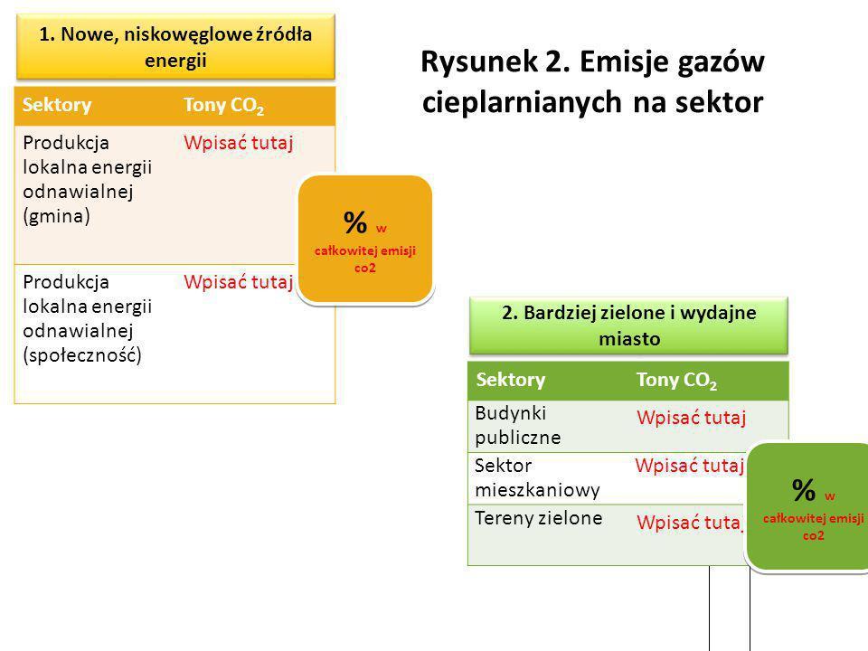 1. Nowe, niskowęglowe źródła energii SektoryTony CO 2 Produkcja lokalna energii odnawialnej (gmina) Wpisać tutaj Produkcja lokalna energii odnawialnej
