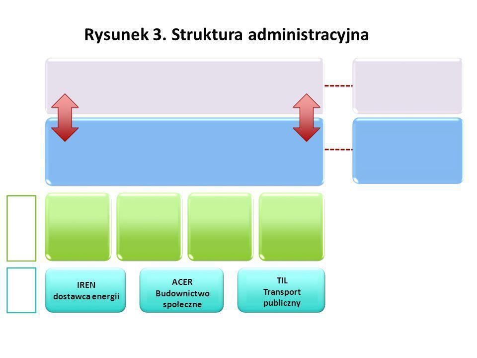 IREN dostawca energii ACER Budownictwo społeczne TIL Transport publiczny Rysunek 3. Struktura administracyjna