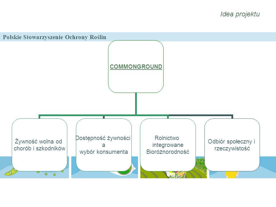 Polskie Stowarzyszenie Ochrony Roślin Idea projektu COMMONGROUND Żywność wolna od chorób i szkodników Dostępność żywności a wybór konsumenta Rolnictwo