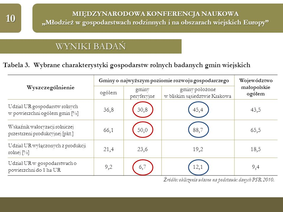 """10 MIĘDZYNARODOWA KONFERENCJA NAUKOWA """"Młodzież w gospodarstwach rodzinnych i na obszarach wiejskich Europy"""" WYNIKI BADAŃ Tabela 3. Wybrane charaktery"""