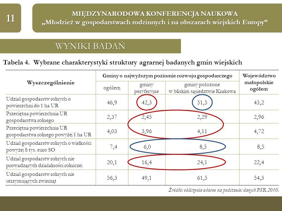"""11 MIĘDZYNARODOWA KONFERENCJA NAUKOWA """"Młodzież w gospodarstwach rodzinnych i na obszarach wiejskich Europy"""" WYNIKI BADAŃ Tabela 4. Wybrane charaktery"""