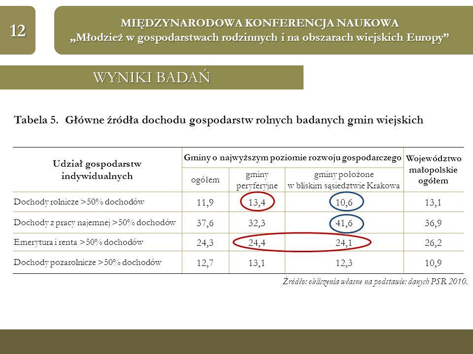 """12 MIĘDZYNARODOWA KONFERENCJA NAUKOWA """"Młodzież w gospodarstwach rodzinnych i na obszarach wiejskich Europy"""" WYNIKI BADAŃ Tabela 5. Główne źródła doch"""