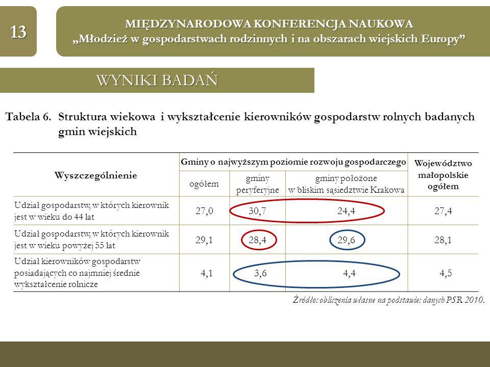 """13 MIĘDZYNARODOWA KONFERENCJA NAUKOWA """"Młodzież w gospodarstwach rodzinnych i na obszarach wiejskich Europy"""" WYNIKI BADAŃ Tabela 6. Struktura wiekowa"""