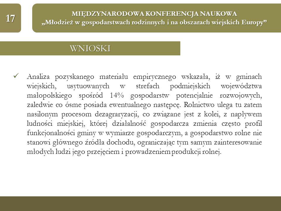 """17 MIĘDZYNARODOWA KONFERENCJA NAUKOWA """"Młodzież w gospodarstwach rodzinnych i na obszarach wiejskich Europy WNIOSKI Analiza pozyskanego materiału empirycznego wskazała, iż w gminach wiejskich, usytuowanych w strefach podmiejskich województwa małopolskiego spośród 14% gospodarstw potencjalnie rozwojowych, zaledwie co ósme posiada ewentualnego następcę."""