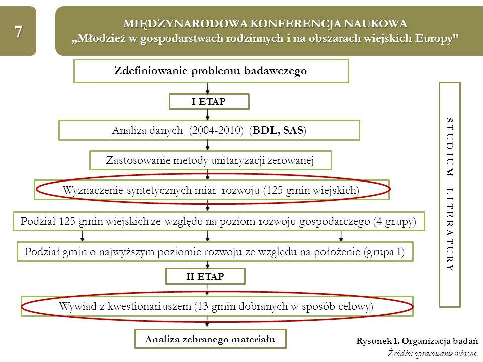 """7 MIĘDZYNARODOWA KONFERENCJA NAUKOWA """"Młodzież w gospodarstwach rodzinnych i na obszarach wiejskich Europy Zdefiniowanie problemu badawczego I ETAP Analiza danych (2004-2010) (BDL, SAS) Zastosowanie metody unitaryzacji zerowanej Wyznaczenie syntetycznych miar rozwoju (125 gmin wiejskich) II ETAP Analiza zebranego materiału S T U D I U M L I T E R A T U R Y Wywiad z kwestionariuszem (13 gmin dobranych w sposób celowy) Podział 125 gmin wiejskich ze względu na poziom rozwoju gospodarczego (4 grupy) Podział gmin o najwyższym poziomie rozwoju ze względu na położenie (grupa I) Rysunek 1."""