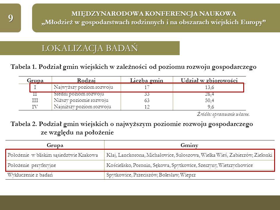 """9 MIĘDZYNARODOWA KONFERENCJA NAUKOWA """"Młodzież w gospodarstwach rodzinnych i na obszarach wiejskich Europy"""" LOKALIZACJA BADAŃ Tabela 1. Podział gmin w"""
